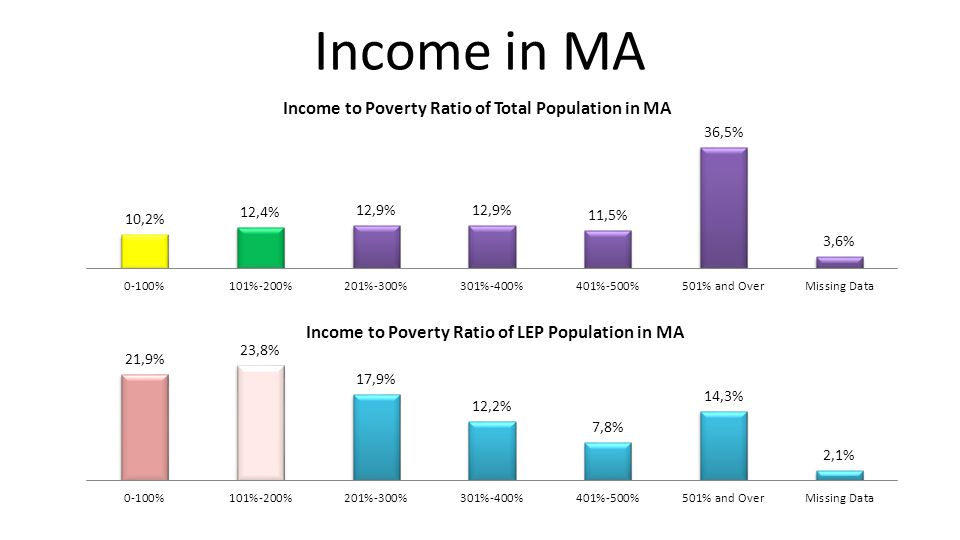For all service area data, visit: http://www.masslegalservices.org/content/ lep-poverty-data-ma Source: 2007-2011 American Community Survey, Public Use Microdata Sample (PUMS), BRA Research Division Analysis