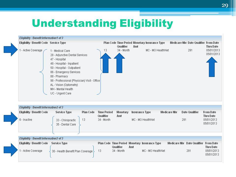 29 Understanding Eligibility
