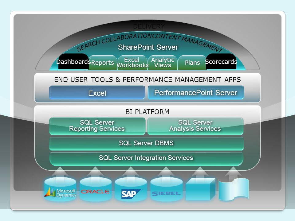 END USER TOOLS & PERFORMANCE MANAGEMENT APPS Excel PerformancePoint Server BI PLATFORM SQL Server Reporting Services SQL Server Analysis Services SQL Server DBMS SQL Server Integration Services SharePoint Server DELIVERY ReportsExcelWorkbooksAnalyticViewsPlans DashboardsScorecards