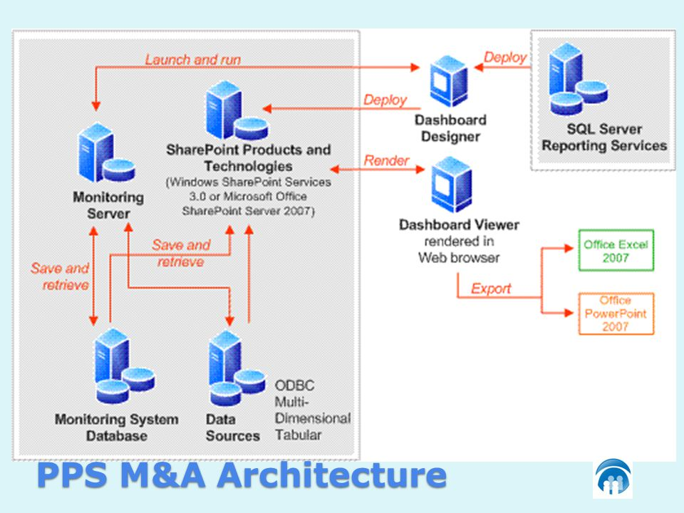 PPS M&A Architecture