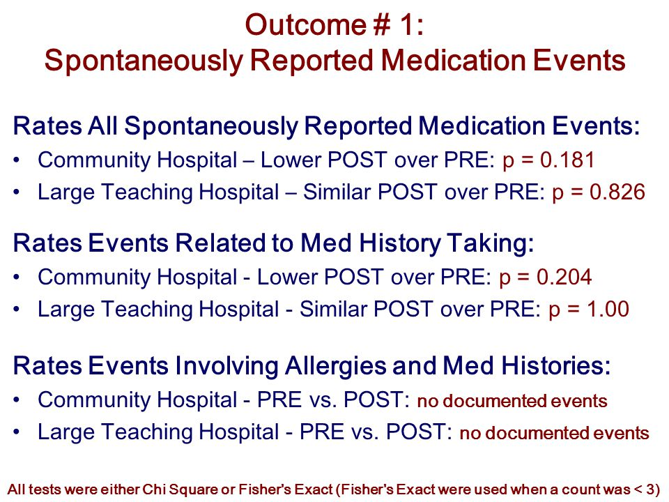 Outcome # 1: Spontaneously Reported Medication Events Rates All Spontaneously Reported Medication Events: Community Hospital – Lower POST over PRE: p = 0.181 Large Teaching Hospital – Similar POST over PRE: p = 0.826 Rates Events Related to Med History Taking: Community Hospital - Lower POST over PRE: p = 0.204 Large Teaching Hospital - Similar POST over PRE: p = 1.00 Rates Events Involving Allergies and Med Histories: Community Hospital - PRE vs.