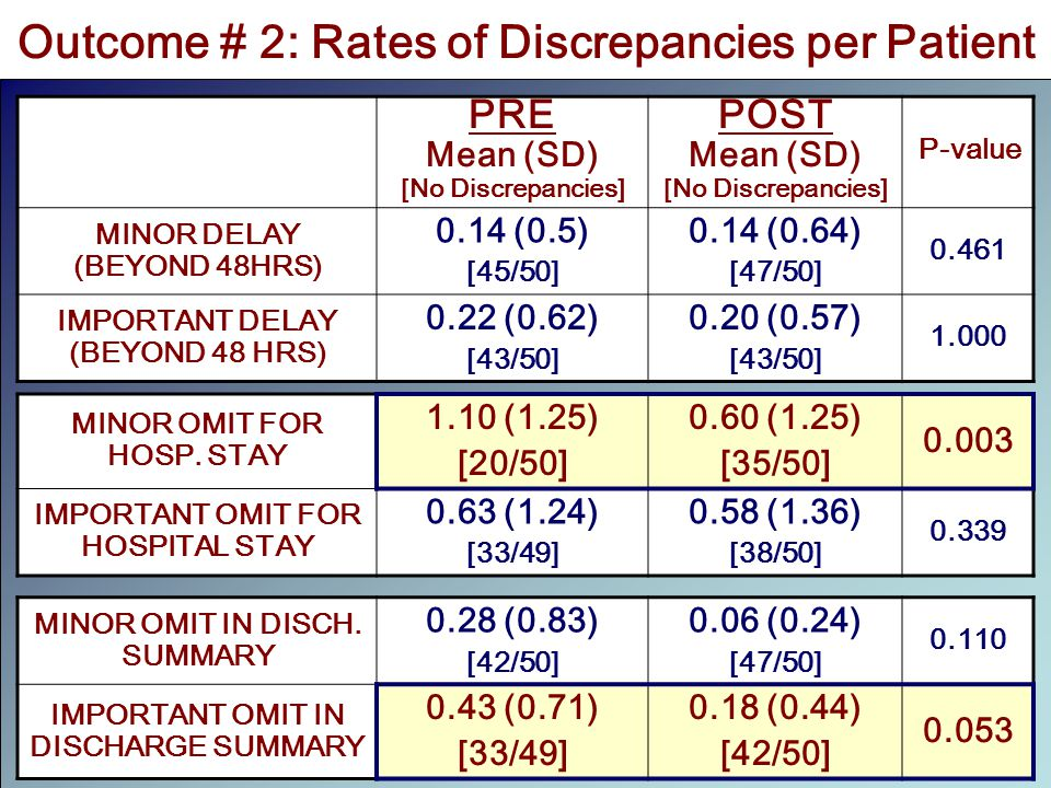 Outcome # 2: Rates of Discrepancies per Patient PRE Mean (SD) [No Discrepancies] POST Mean (SD) [No Discrepancies] P-value MINOR DELAY (BEYOND 48HRS) 0.14 (0.5) [45/50] 0.14 (0.64) [47/50] 0.461 IMPORTANT DELAY (BEYOND 48 HRS) 0.22 (0.62) [43/50] 0.20 (0.57) [43/50] 1.000 MINOR OMIT FOR HOSP.