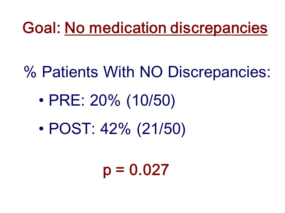 Goal: No medication discrepancies % Patients With NO Discrepancies: PRE: 20% (10/50) POST: 42% (21/50) p = 0.027
