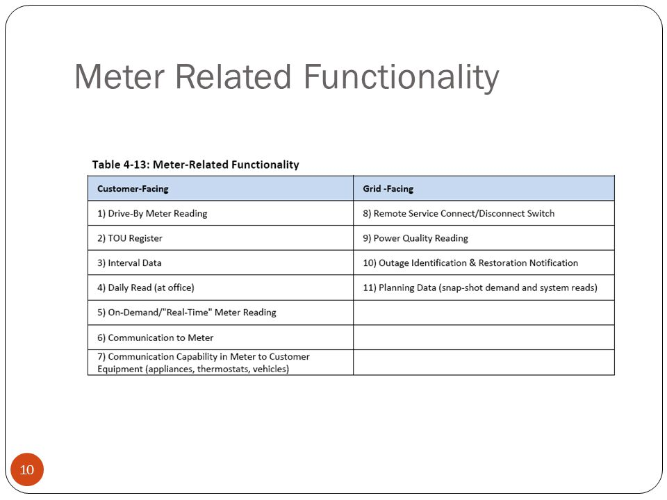 Meter Related Functionality 10