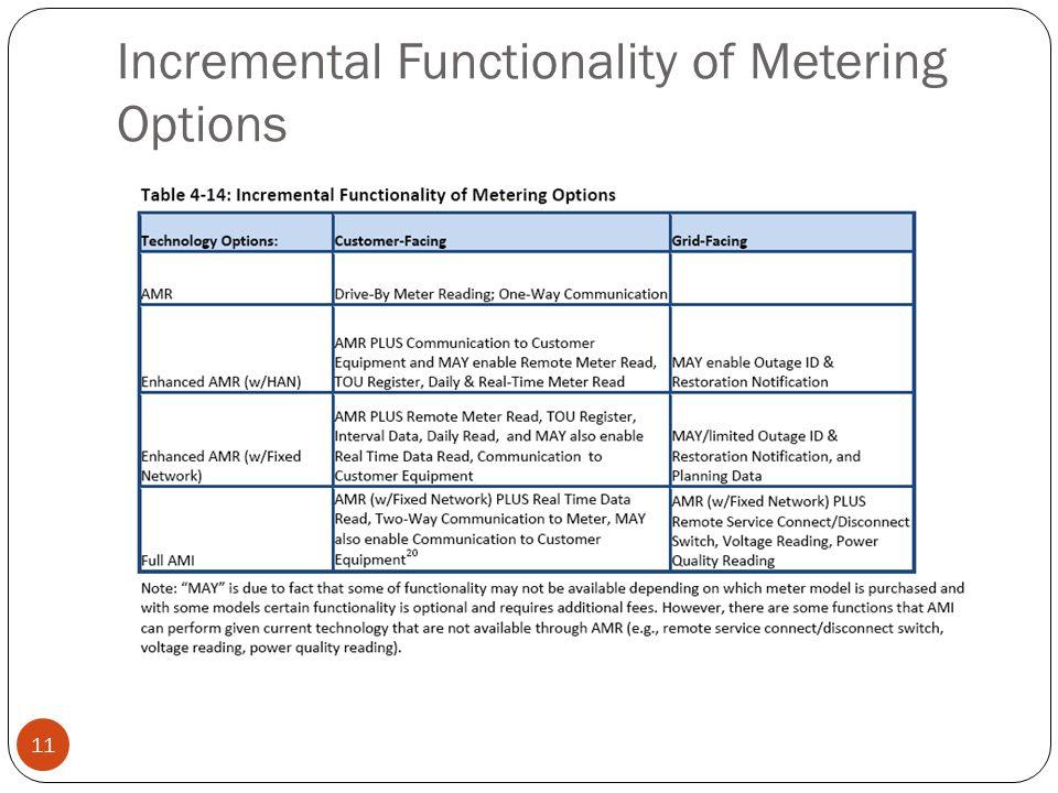 Incremental Functionality of Metering Options 11