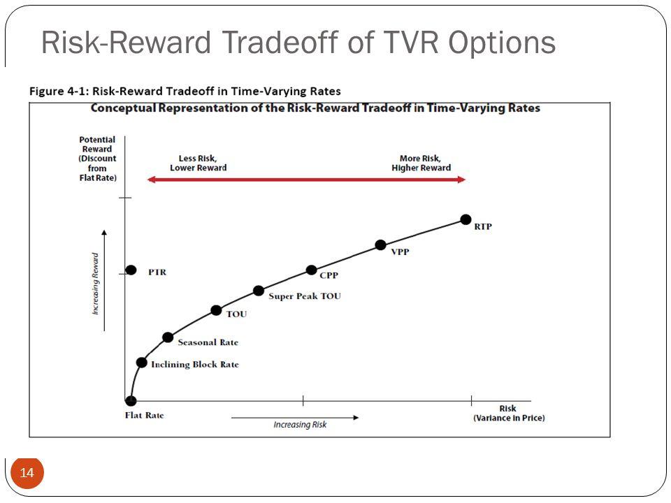 Risk-Reward Tradeoff of TVR Options 14