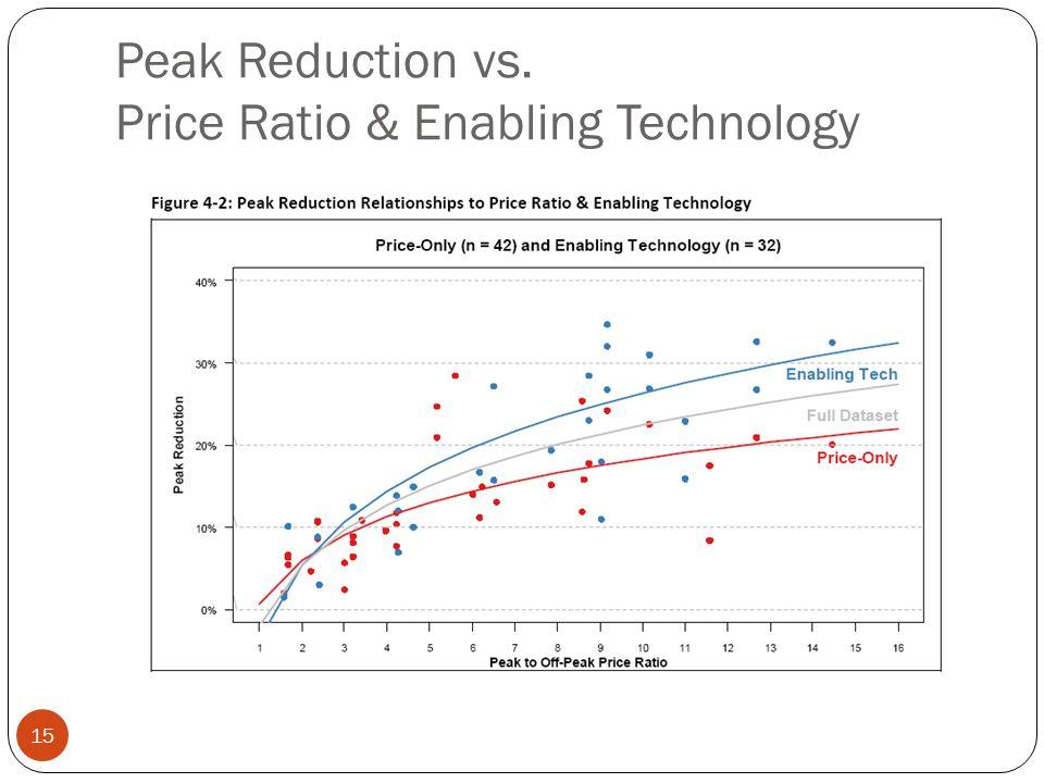 Peak Reduction vs. Price Ratio & Enabling Technology 15