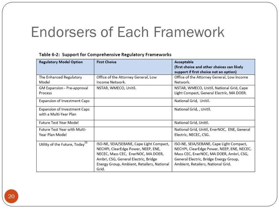 Endorsers of Each Framework 20