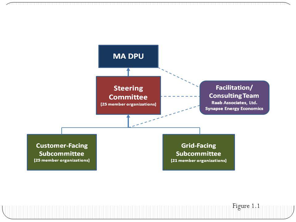 4 Steering Committee Member Organizations