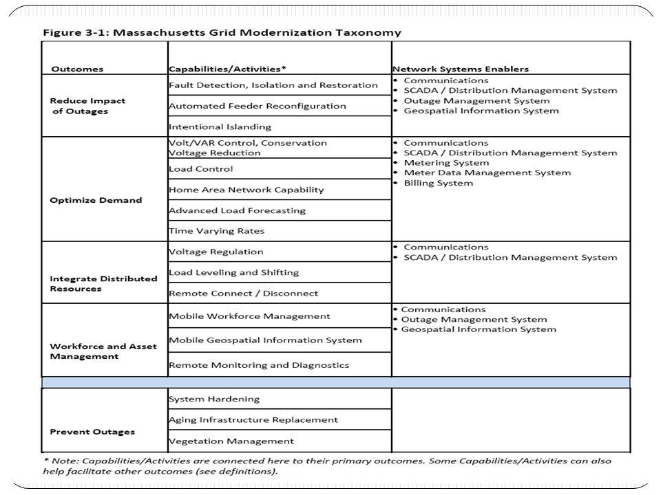 MA Grid Modernization Taxonomy