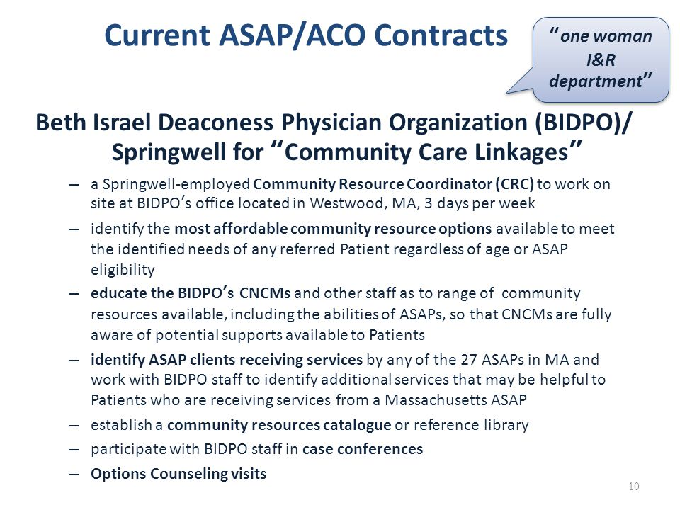 Current ASAP/ACO Contracts Beth Israel Deaconess Physician Organization (BIDPO)/ Springwell for Community Care Linkages – a Springwell-employed Community Resource Coordinator (CRC) to work on site at BIDPO's office located in Westwood, MA, 3 days per week – identify the most affordable community resource options available to meet the identified needs of any referred Patient regardless of age or ASAP eligibility – educate the BIDPO's CNCMs and other staff as to range of community resources available, including the abilities of ASAPs, so that CNCMs are fully aware of potential supports available to Patients – identify ASAP clients receiving services by any of the 27 ASAPs in MA and work with BIDPO staff to identify additional services that may be helpful to Patients who are receiving services from a Massachusetts ASAP – establish a community resources catalogue or reference library – participate with BIDPO staff in case conferences – Options Counseling visits 10 one woman I&R department