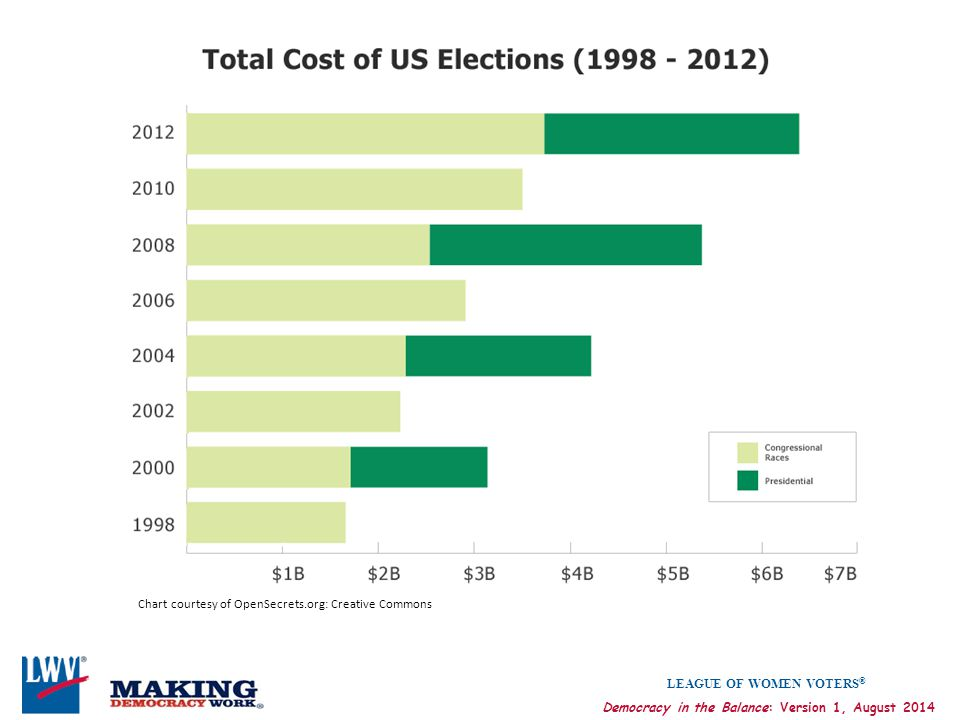 LEAGUE OF WOMEN VOTERS ® Democracy in the Balance: Version 1, August 2014 Chart courtesy of OpenSecrets.org: Creative Commons