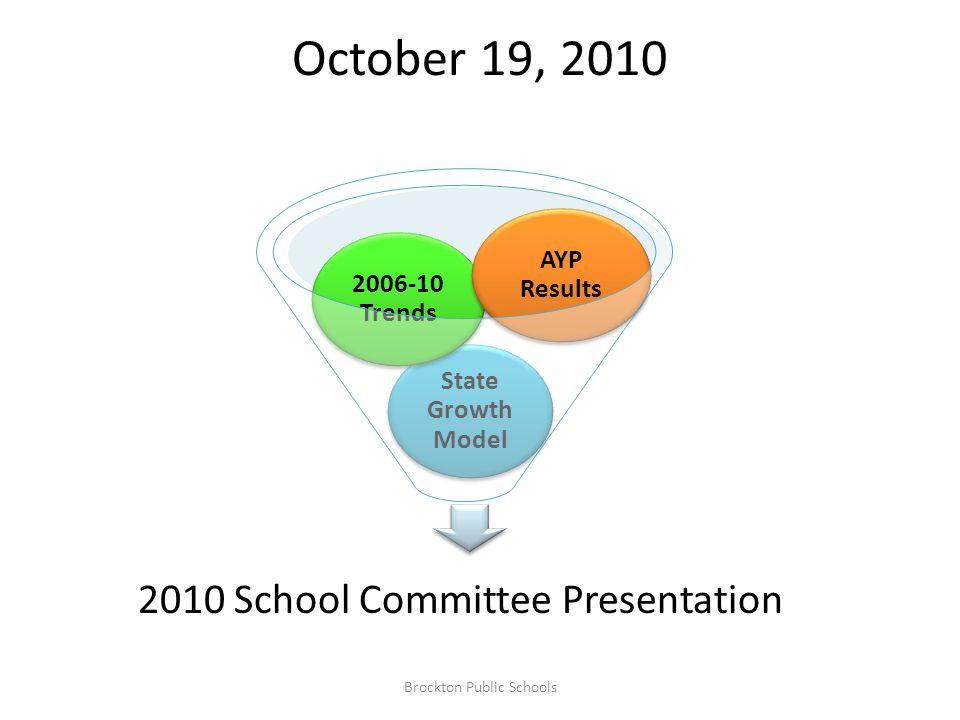 ELA Subgroup Gain 2006-10 BPS vs State Brockton Public Schools 10.8 2.4