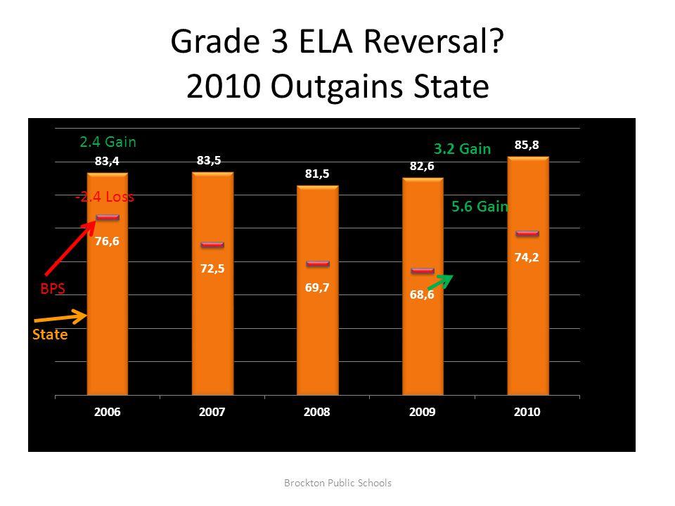 Grade 3 ELA Reversal.