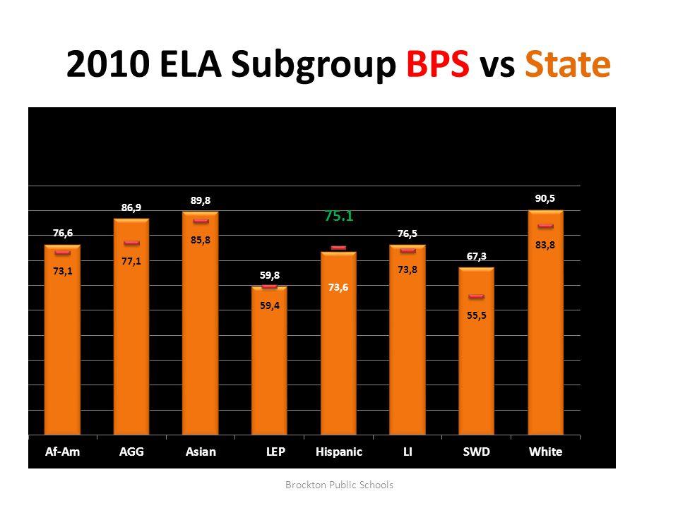 2010 ELA Subgroup BPS vs State Brockton Public Schools 75.1