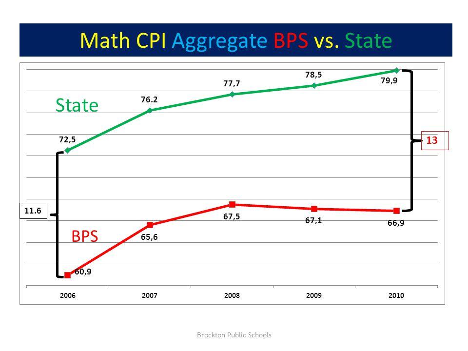 Brockton Public Schools Math CPI Aggregate BPS vs. State 11.6 13 State BPS
