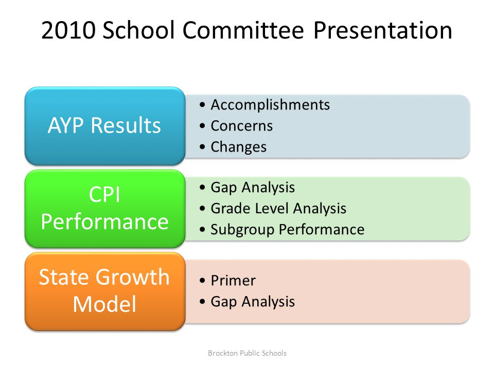 2010 School Committee Presentation Accomplishments Concerns Changes AYP Results Gap Analysis Grade Level Analysis Subgroup Performance CPI Performance