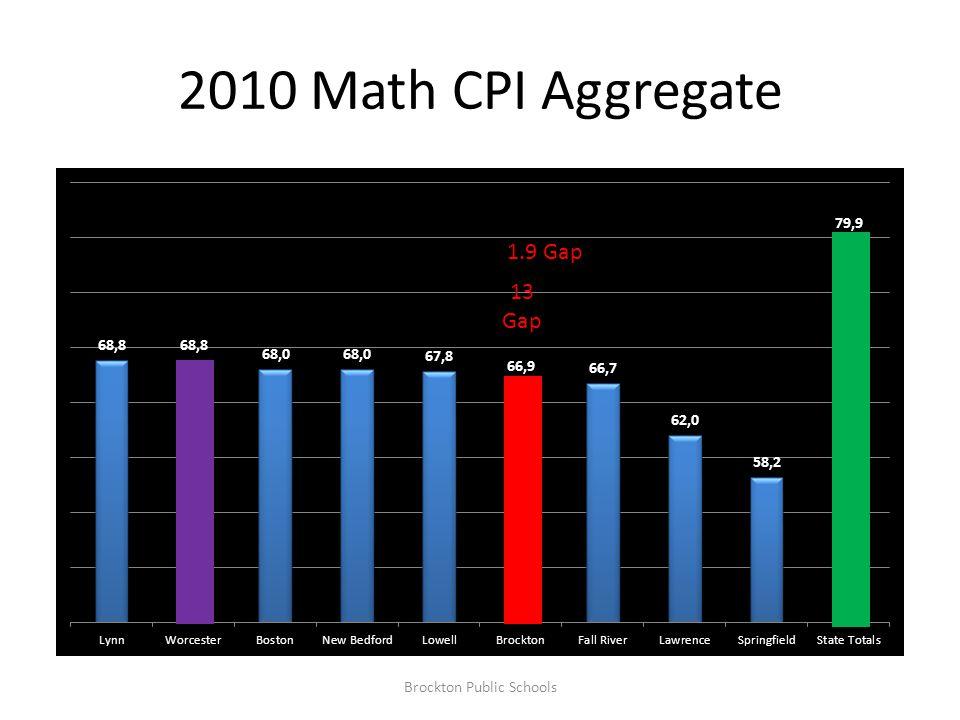 2010 Math CPI Aggregate Brockton Public Schools 13 Gap 1.9 Gap