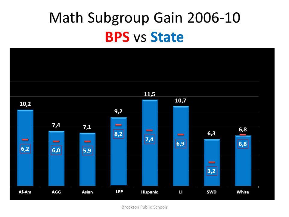 Math Subgroup Gain 2006-10 BPS vs State Brockton Public Schools LEP