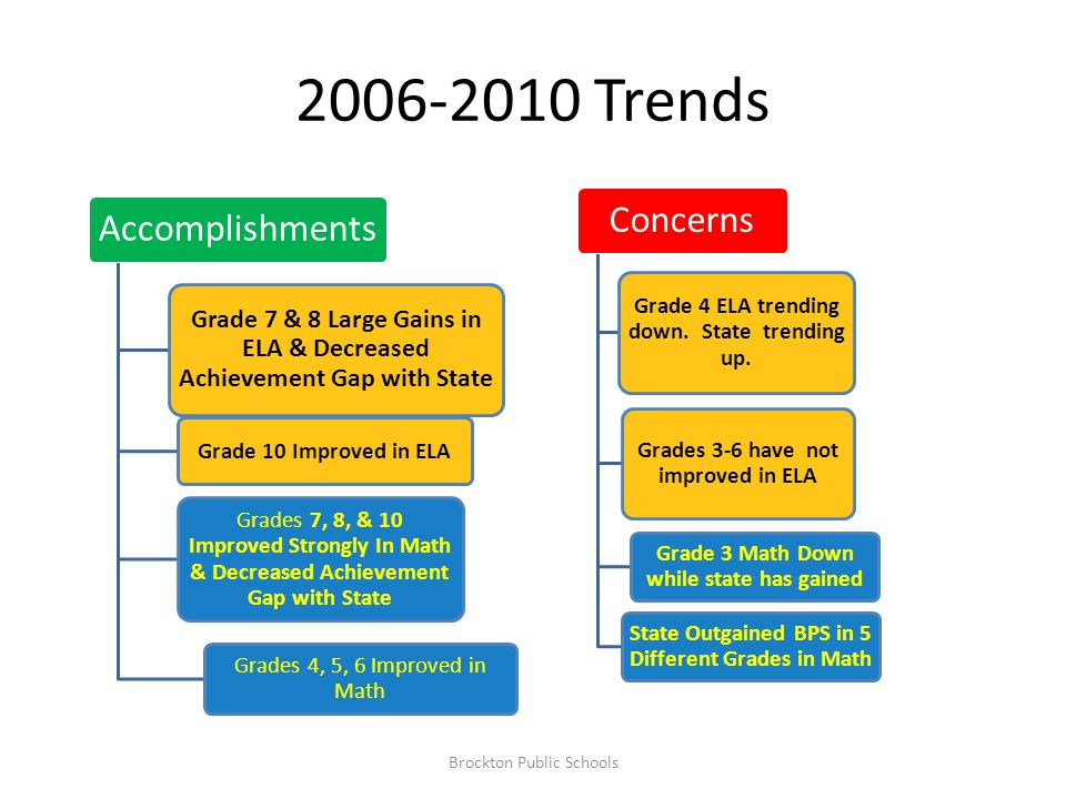 2006-2010 Trends Accomplishments Grade 7 & 8 Large Gains in ELA & Decreased Achievement Gap with State Grades 7, 8, & 10 Improved Strongly In Math & D