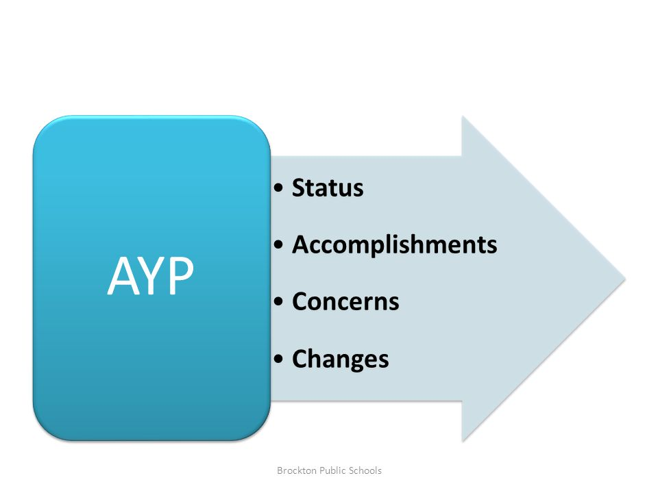 Status Accomplishments Concerns Changes AYP Brockton Public Schools