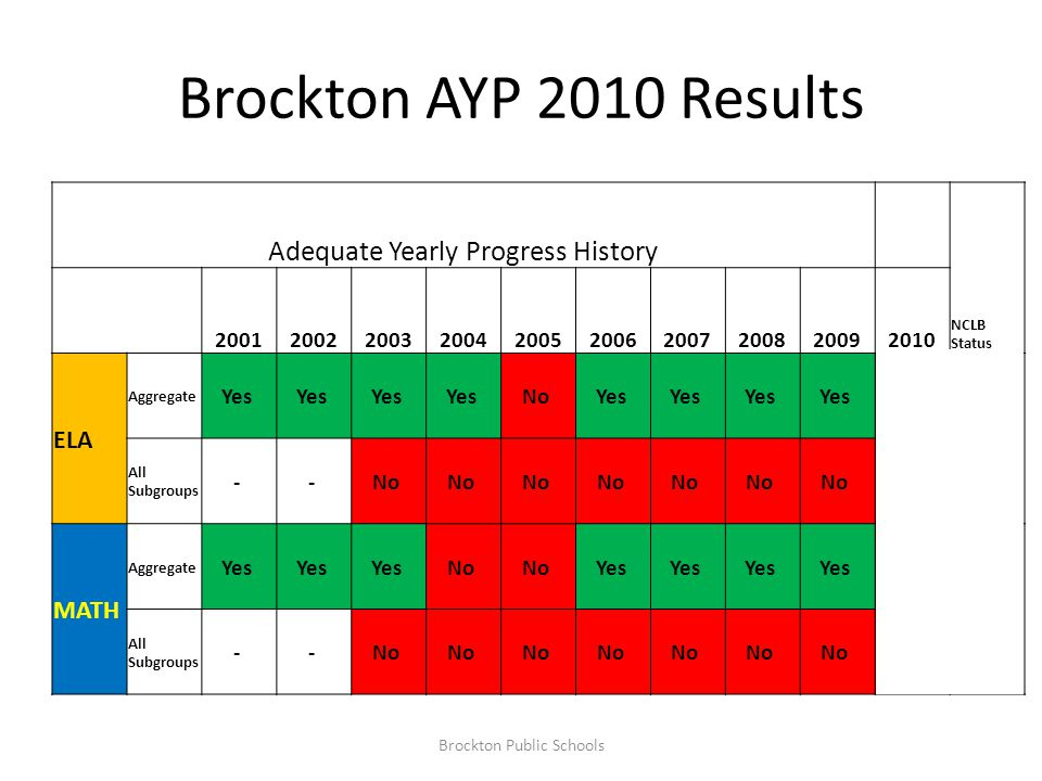 State Growth Model: Student Growth Percentile (SGP) Academic Peer Group Each student is compared to students with a similar score history Percentiles State Growth Percentile is always 50 70 th percentile means better than 70 % Brockton Public Schools