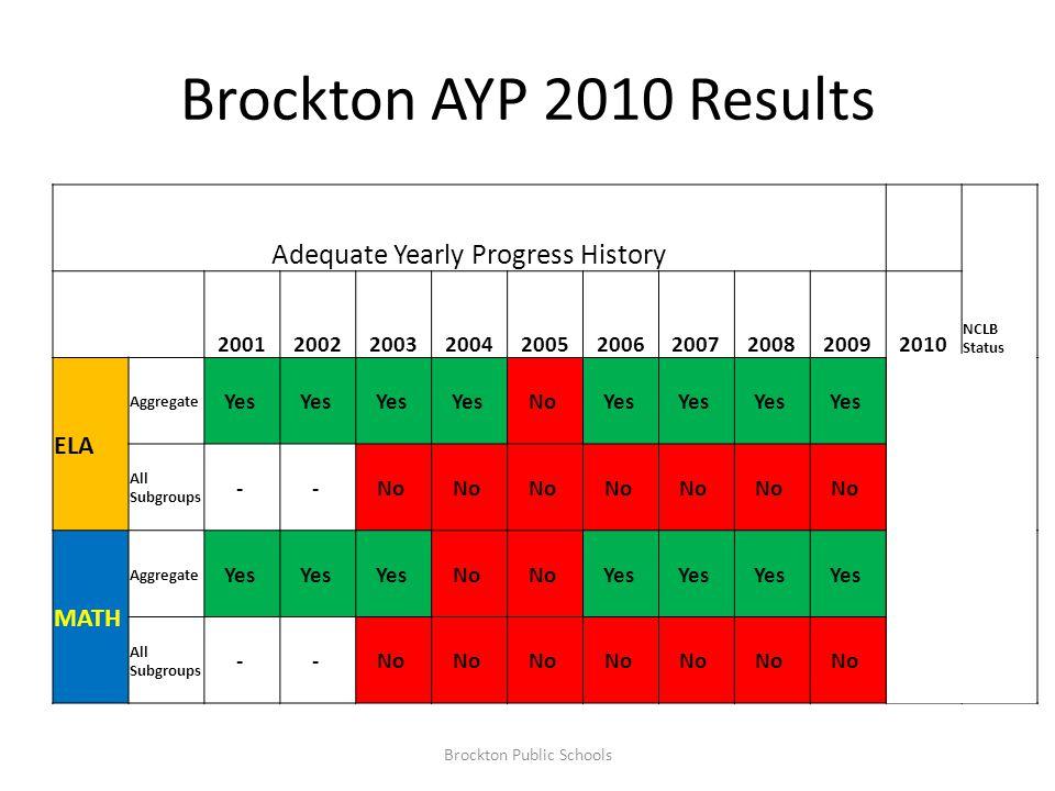 ELA CPI by Grade Band Brockton Public Schools 5 Gain 7.3 Gain -1.2 Decline 2010 -2.4 -2 +1