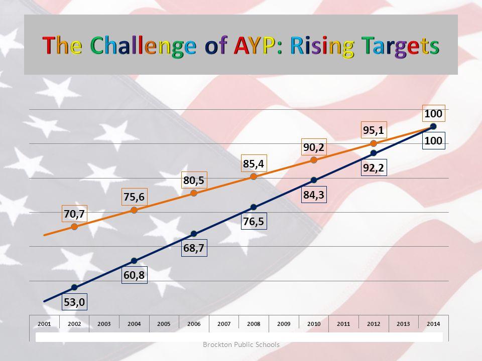 Gain/Loss 2006-10 by Grade Level Brockton Public Schools Gains Decline Smaller Gains Larger Gains + 3.5 + 7 +.6