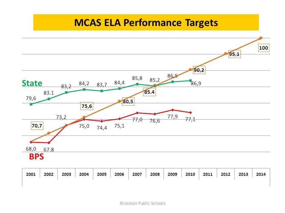 2010 ELA Gains Brockton Public Schools + 2.4 + 1 +.4