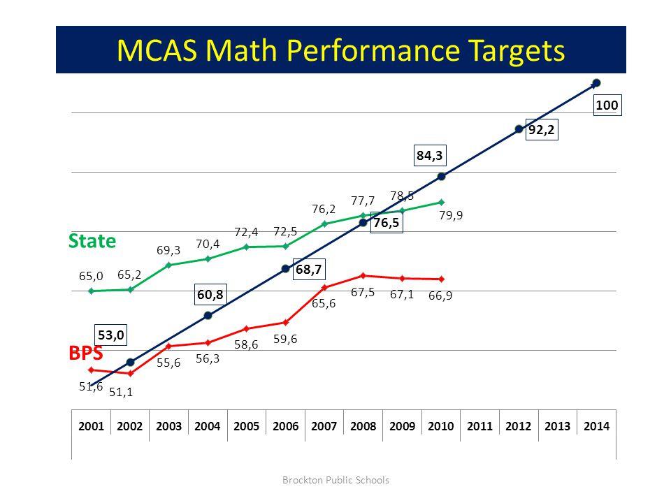 Grade 3 Math 1 Year Improvement: Overall Trend is Down Brockton Public Schools 2006-10 3.9 Loss 1 Year 1.7 Gain