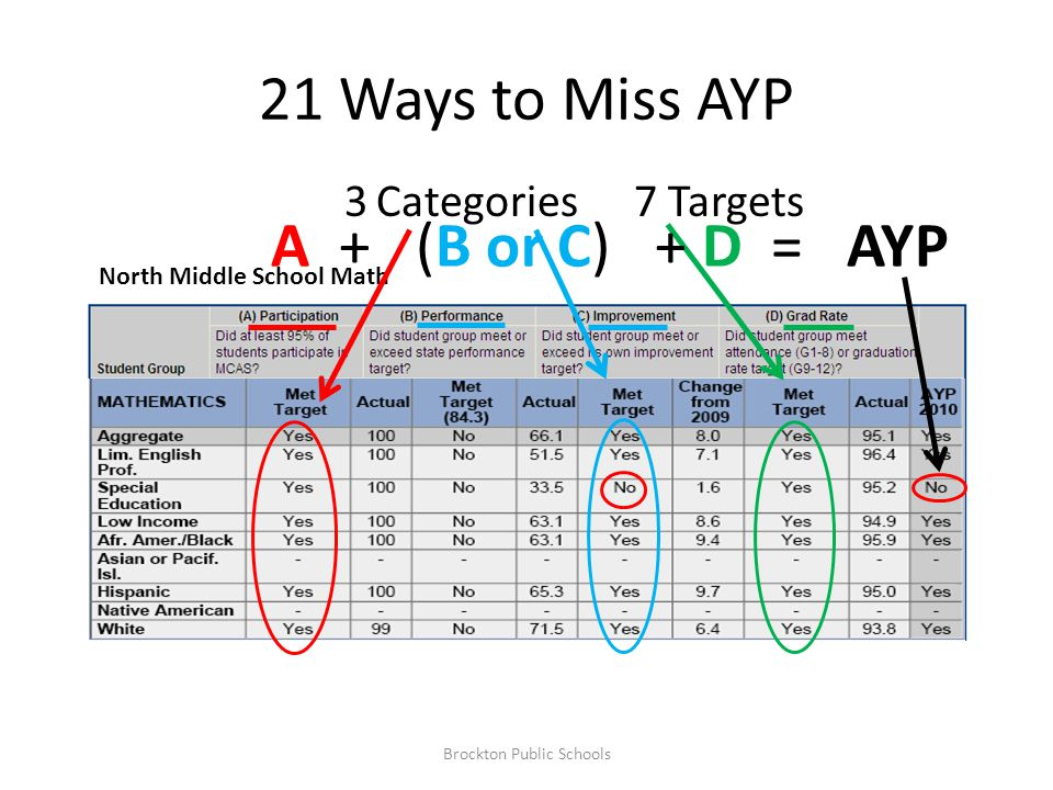 21 Ways to Miss AYP North Middle School Math 7 Targets3 Categories Brockton Public Schools A + (B or C) + D = AYP