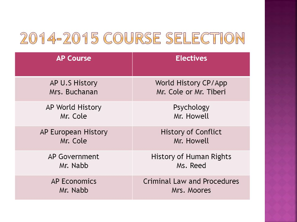 AP CourseElectives AP U.S History Mrs. Buchanan World History CP/App Mr.