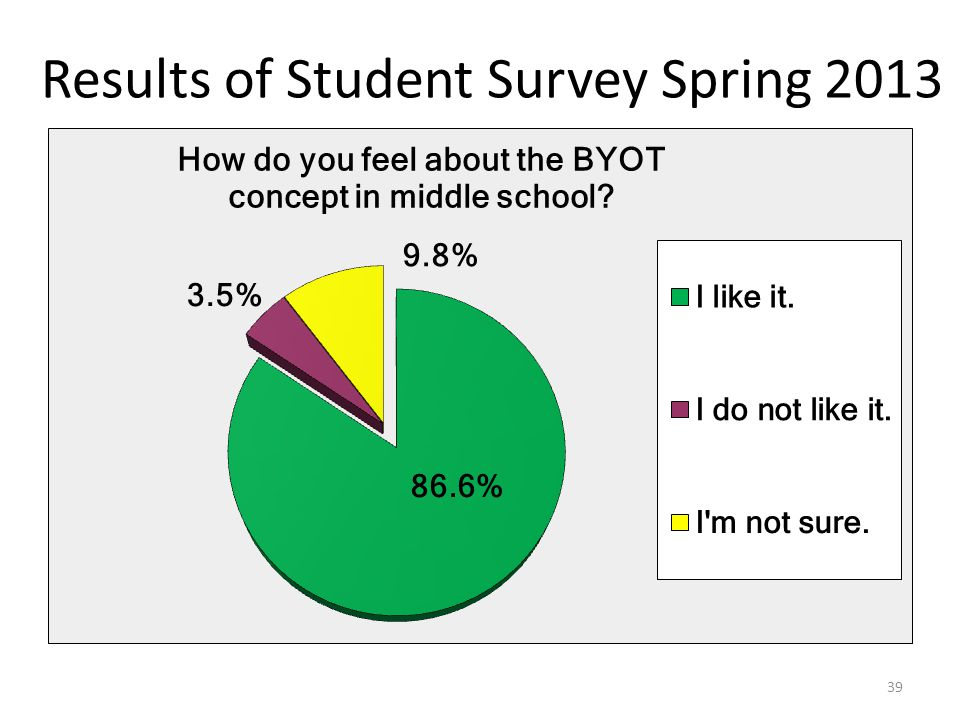 39 Results of Student Survey Spring 2013