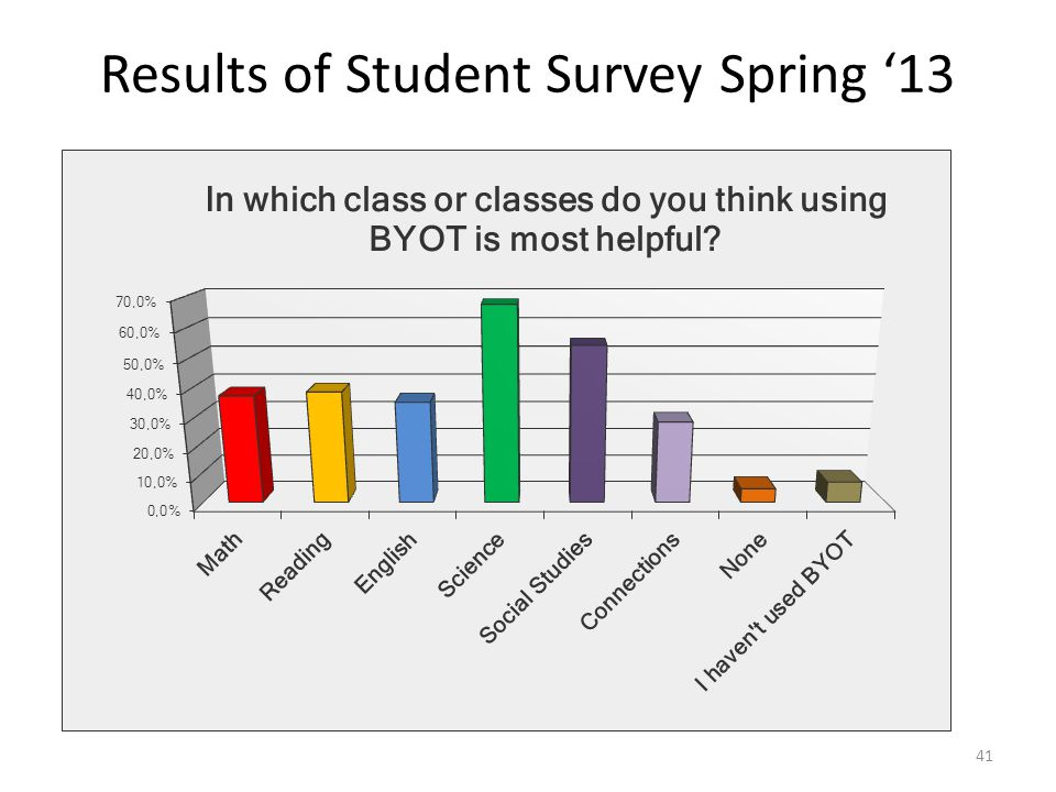 41 Results of Student Survey Spring '13