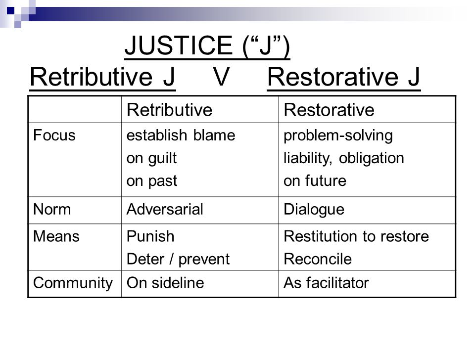 JUSTICE ( J ) Retributive J V Restorative J RetributiveRestorative Focusestablish blame on guilt on past problem-solving liability, obligation on future NormAdversarialDialogue MeansPunish Deter / prevent Restitution to restore Reconcile CommunityOn sidelineAs facilitator