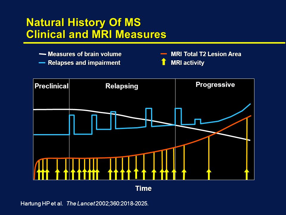 Natural History Of MS Clinical and MRI Measures Measures of brain volume Relapses and impairment Time Hartung HP et al.