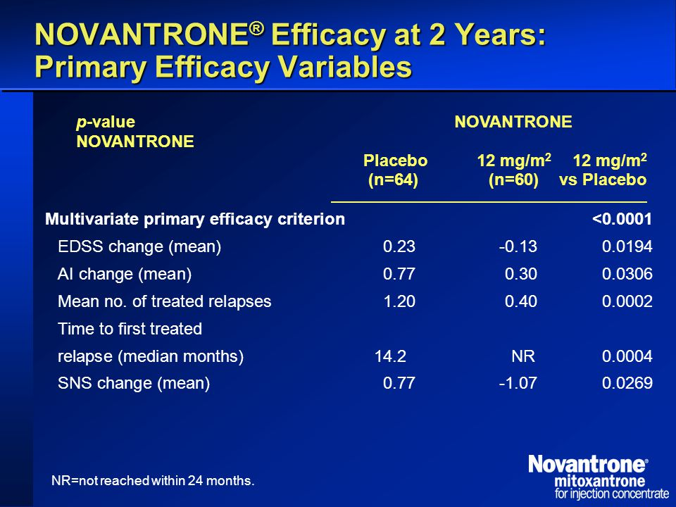 NOVANTRONE ® Efficacy at 2 Years: Primary Efficacy Variables NR=not reached within 24 months.