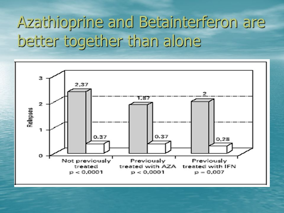 Azathioprine and Betainterferon are better together than alone