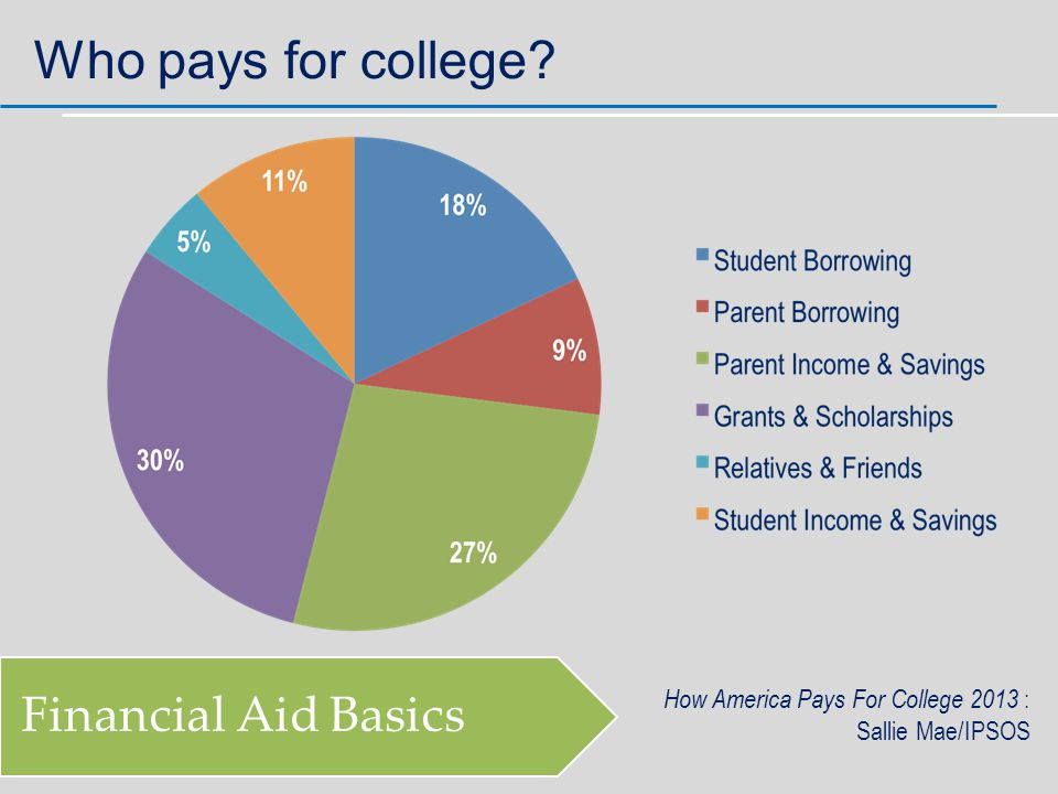 Who pays for college Financial Aid Basics How America Pays For College 2013 : Sallie Mae/IPSOS