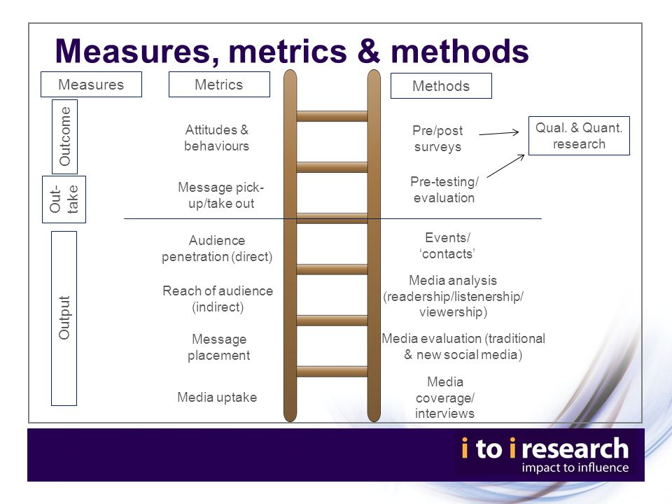 Measures, metrics & methods Metrics Methods Measures Attitudes & behaviours Message pick- up/take out Outcome Audience penetration (direct) Reach of audience (indirect) Message placement Media uptake Pre/post surveys Pre-testing/ evaluation Events/ 'contacts' Media analysis (readership/listenership/ viewership) Media evaluation (traditional & new social media) Media coverage/ interviews Qual.