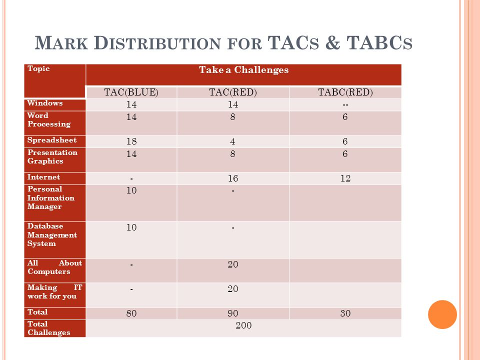 M ARK D ISTRIBUTION FOR TAC S & TABC S Topic Take a Challenges TAC(BLUE)TAC(RED)TABC(RED) Windows 14 -- Word Processing 1486 Spreadsheet 1846 Presenta