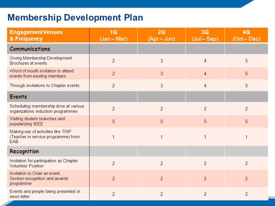 Membership Development Plan Engagement Venues & Frequency 1Q (Jan – Mar) 2Q (Apr – Jun) 3Q (Jul – Sep) 4Q (Oct – Dec) Communications Giving Membership