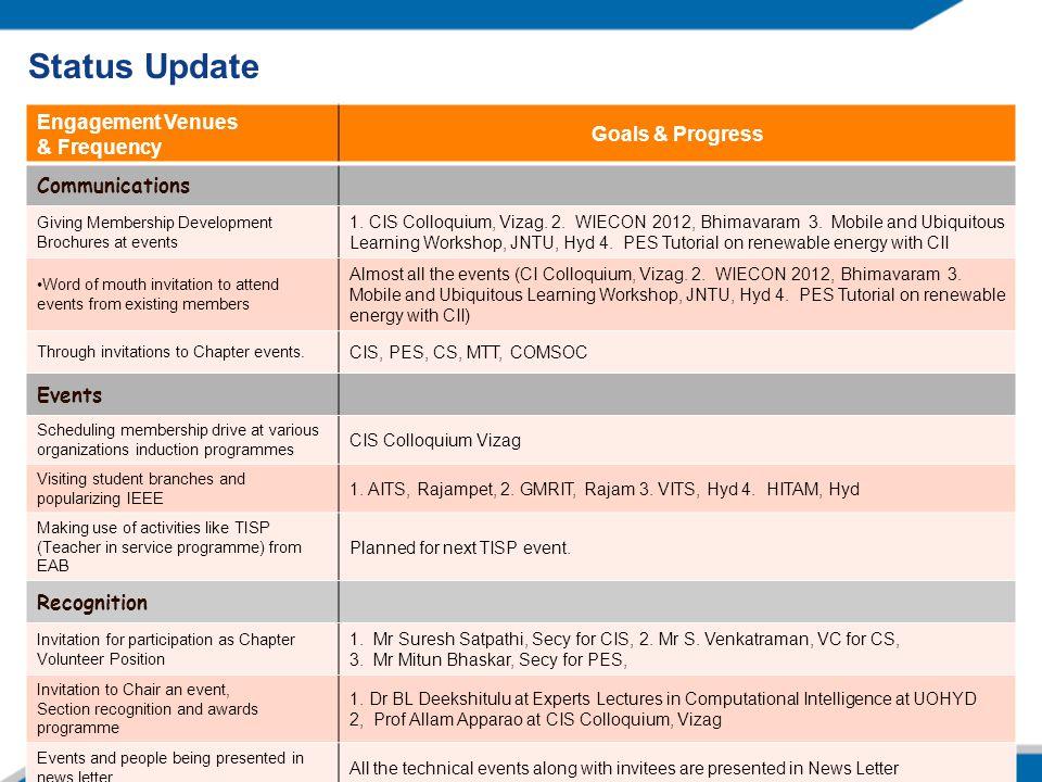 Status Update Engagement Venues & Frequency Goals & Progress Communications Giving Membership Development Brochures at events 1. CIS Colloquium, Vizag