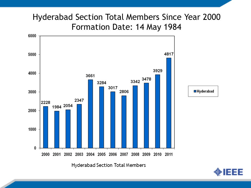 Hyderabad Section Total Members Hyderabad Section Total Members Since Year 2000 Formation Date: 14 May 1984