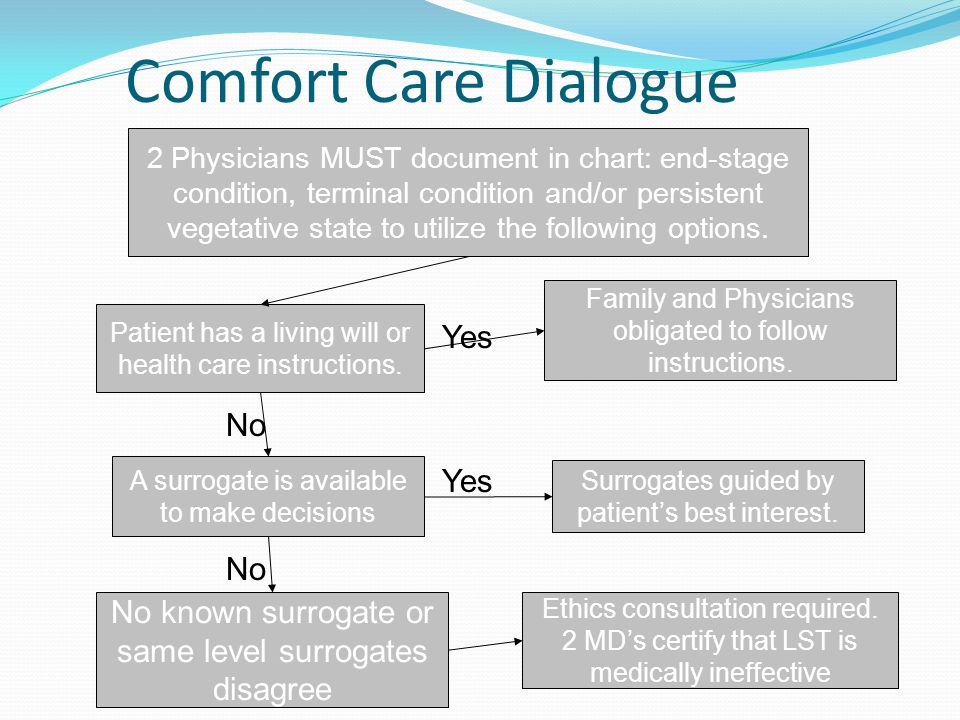 Comfort Care Dialogue 2 Physicians MUST document in chart: end-stage condition, terminal condition and/or persistent vegetative state to utilize the f