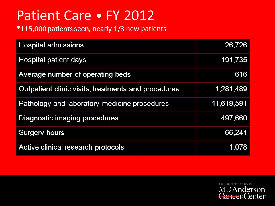 Patient Care FY 2012 *115,000 patients seen, nearly 1/3 new patients Hospital admissions 26,726 Hospital patient days 191,735 Average number of operating beds 616 Outpatient clinic visits, treatments and procedures 1,281,489 Pathology and laboratory medicine procedures 11,619,591 Diagnostic imaging procedures 497,660 Surgery hours 66,241 Active clinical research protocols 1,078