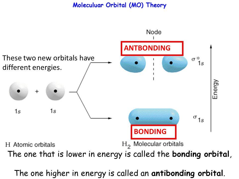 Energy level diagrams / molecular orbital diagrams