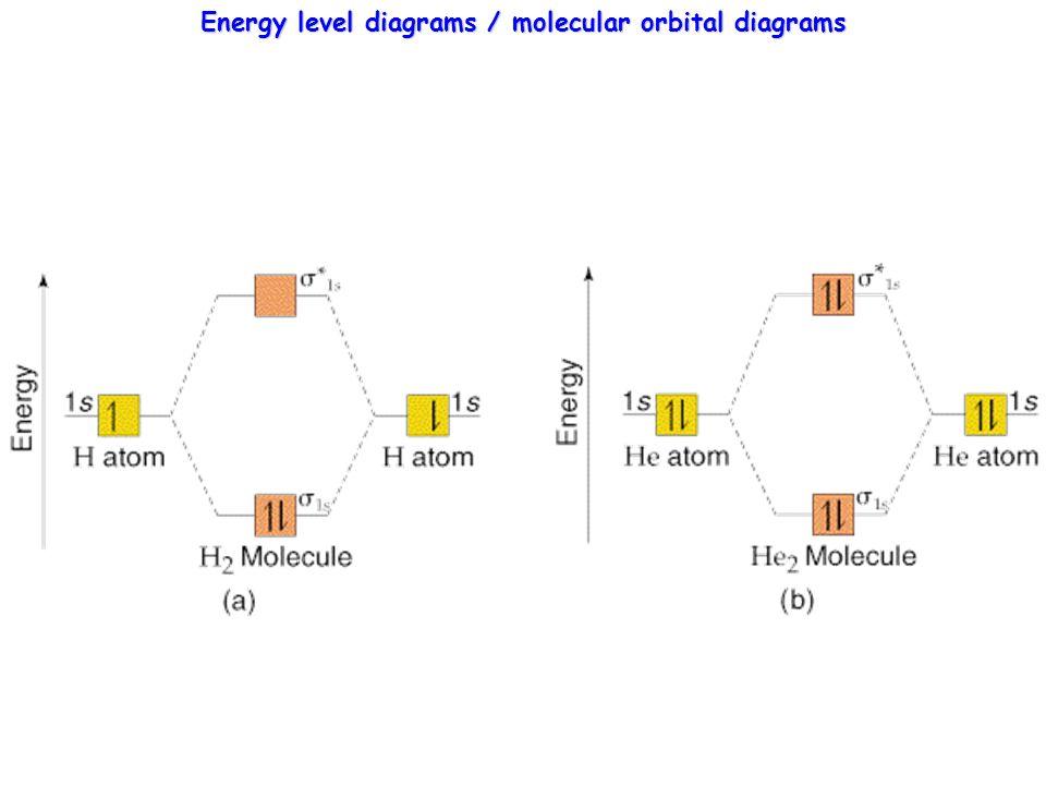 MO Theory for 2nd row diatomic molecules Molecular Orbitals (MO's) from Atomic Orbitals (AO's) 1.
