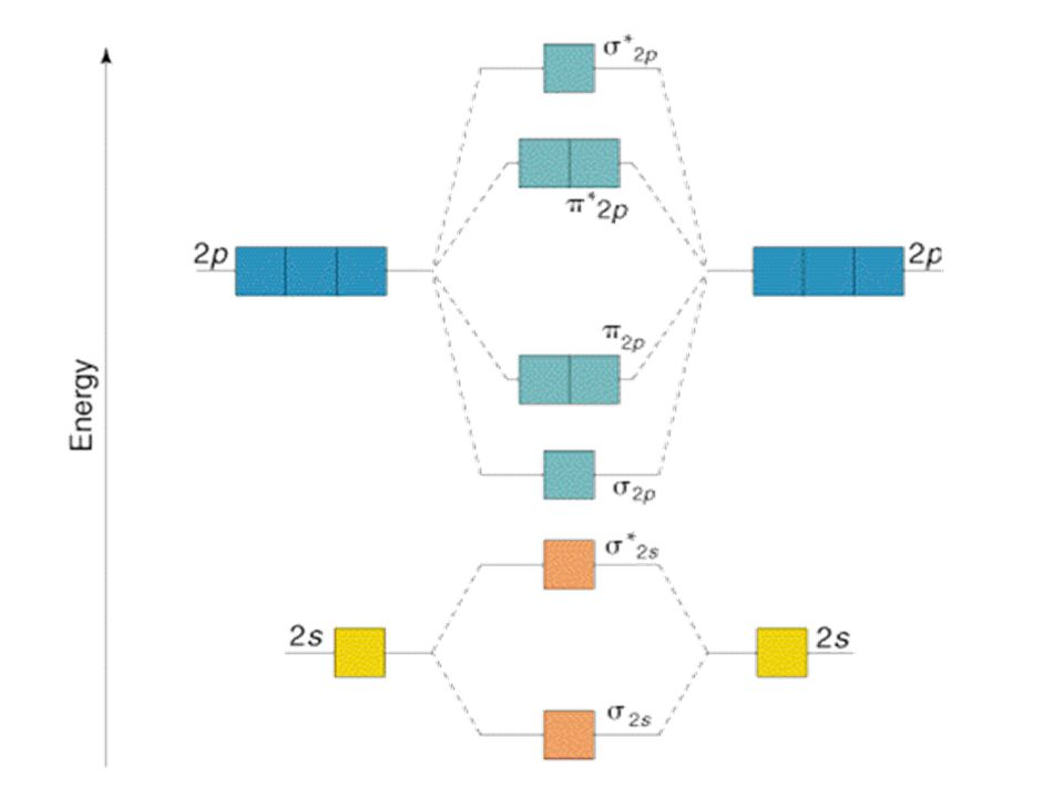 Interactions between the 2s and 2p orbitals The  2s and  2p molecular orbitals interact with each other so as to lower the energy of the  2s MO and raise the energy of the  2p MO.
