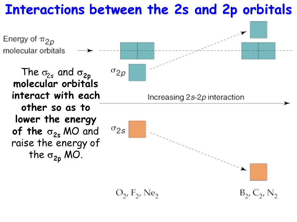 For B 2, C 2, and N 2 the interaction is so strong that the  2p is pushed higher in energy than  2p orbitals